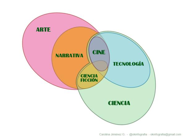 Cine y ciencia